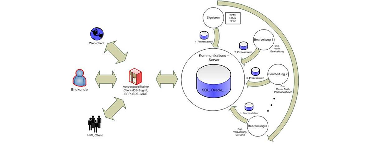 Produktkennzeichnung  / Traceability